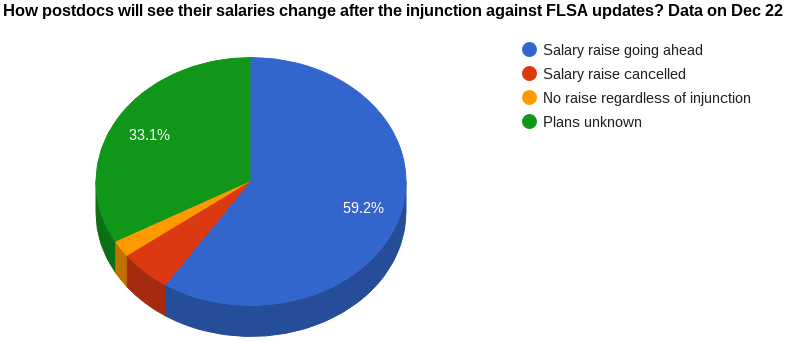 Guest post: Fair Labor Standards Act (FLSA) injunction and postdocs: one month later